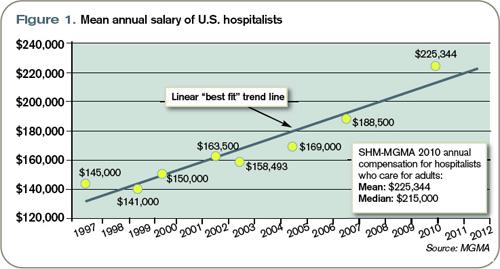 Hospitalist Net | Hospitalist Jobs and Locum Tenens Jobs | Page 3